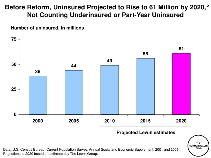 Before Reform, Uninsured Projected to Rise to 61 Million by 2020,