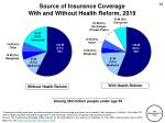 source of insurance coverage with and without health reform 2019