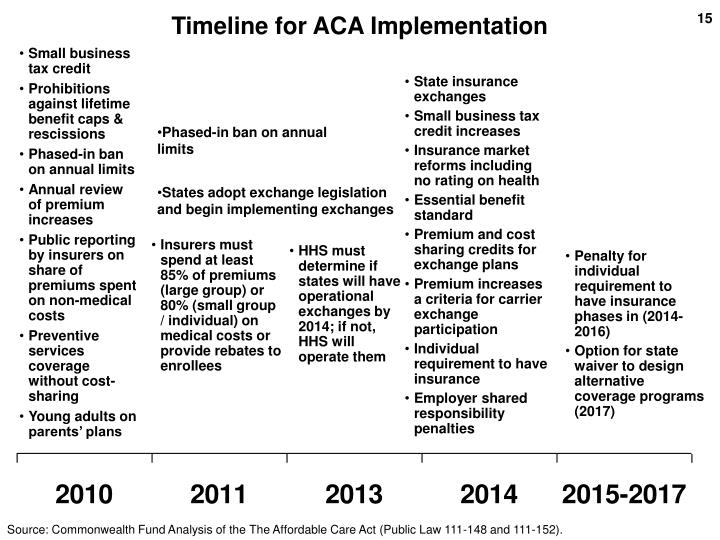 Timeline for ACA Implementation