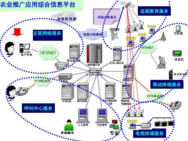农业推广应用综合信息平台