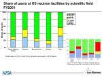 share of users at us neutron facilities by scientific field fy2001