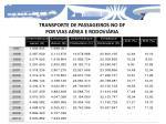 transporte de passageiros no df por vias a rea e rodovi ria