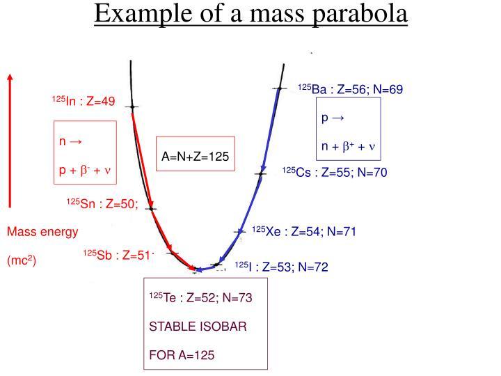 Example of a mass parabola