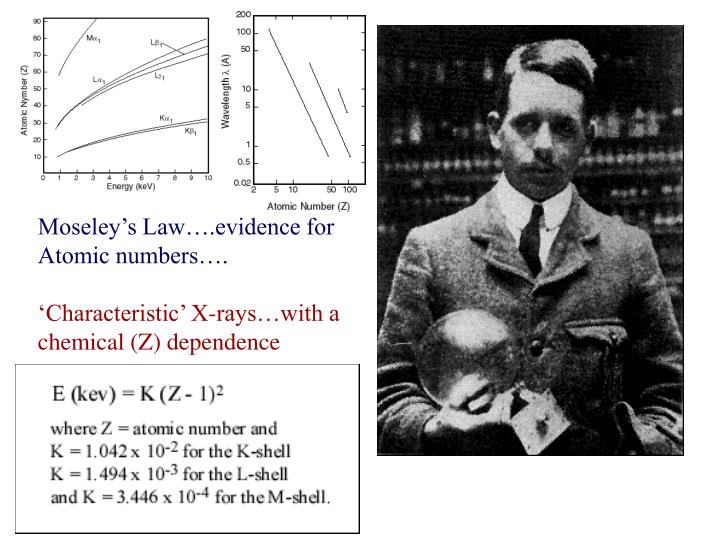 Moseley's Law….evidence for
