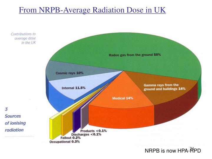From NRPB-Average Radiation Dose in UK