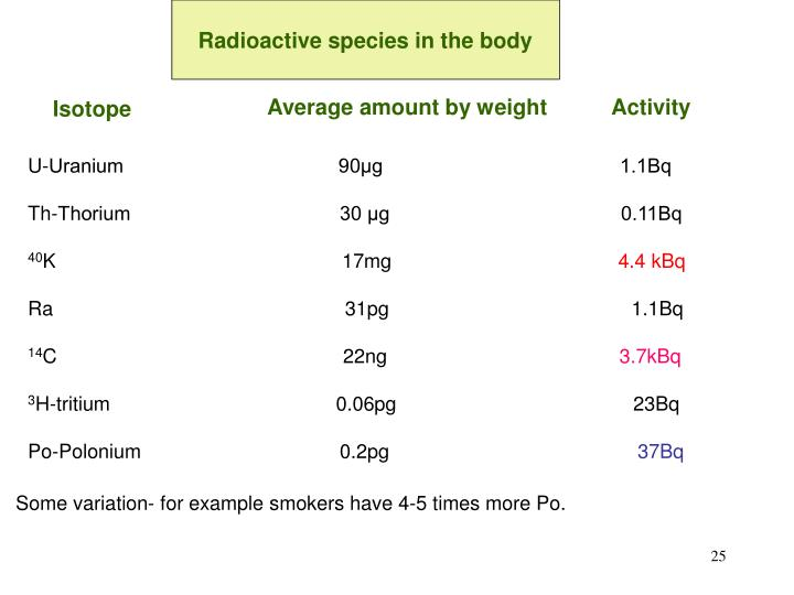 Radioactive species in the body