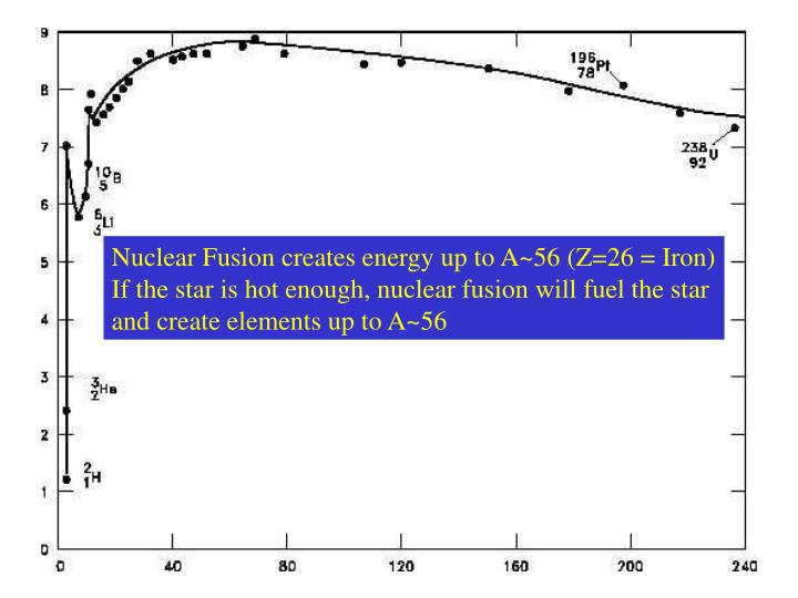Nuclear Fusion creates energy up to A~56 (Z=26 = Iron)