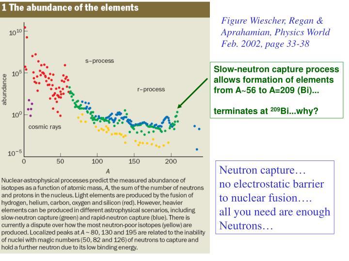 Slow-neutron capture process