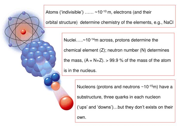 Atoms ('indivisible') …… ~10