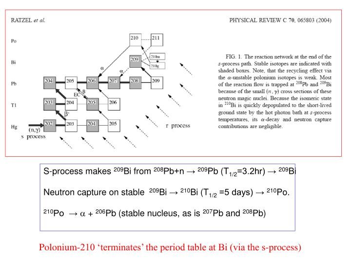 S-process makes