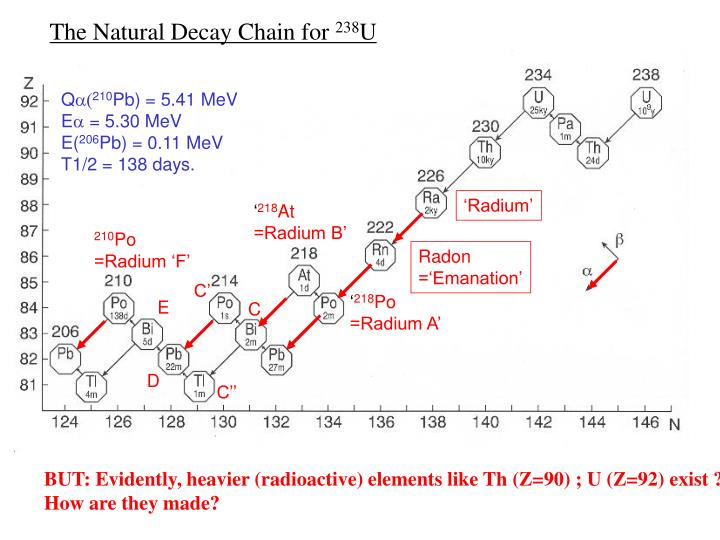 The Natural Decay Chain for