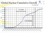 global nuclear cumulative growth