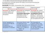 3 1 den aufbau und die zusammensetzung der atmosph re beschreiben