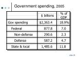 government spending 2005