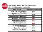 risk factors among new ulm s workforce i e 2 600 screened employees