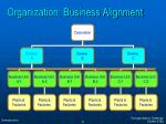 organization business alignment