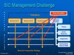 s c management challenge