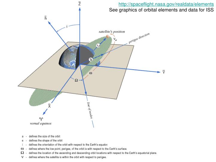 http://spaceflight.nasa.gov/realdata/elements