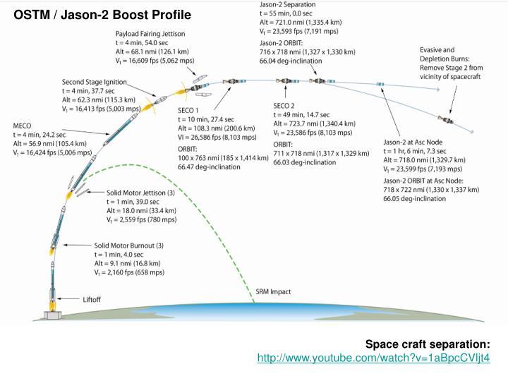 OSTM / Jason-2 Boost Profile