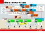 health infoway