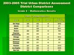 2003 2005 trial urban district assessment district comparisons