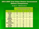 2003 2005 trial urban district assessment district comparisons1