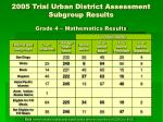 2005 trial urban district assessment subgroup results