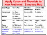 apply cases and theorists to new problems structure map1
