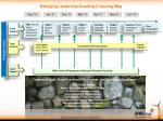 emerging leadership academy ii journey map