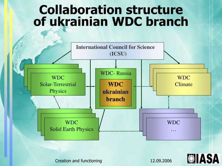 Collaboration structure of ukrainian wdc branch
