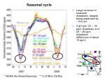 seasonal cycle1
