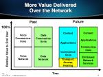 more value delivered over the network
