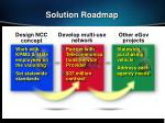solution roadmap
