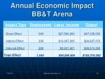 annual economic impact bb t arena