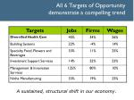 all 6 targets of opportunity demonstrate a compelling trend