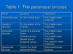 table 1 the paranasal sinuses