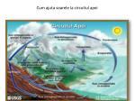 cum ajuta soarele la circuitul apei