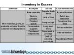 inventory in excess