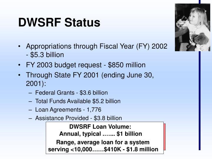 DWSRF Loan Volume: