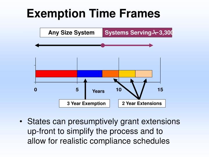 Exemption Time Frames