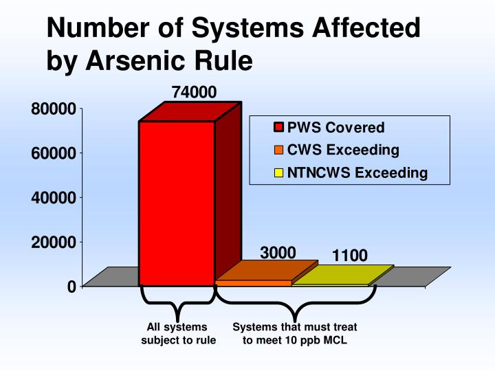 Number of systems affected by arsenic rule