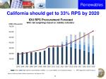 california should get to 33 rps by 2020