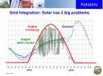 grid integration solar has 2 big problems