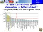 the cost of electricity is a serious disadvantage for california industry