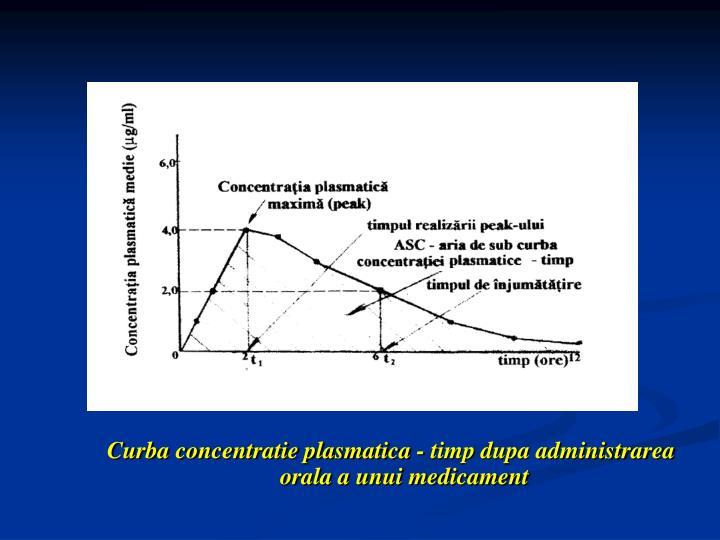 Curba concentratie plasmatica - timp dupa administrarea orala a unui medicament