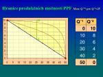 hranice produk n ch mo nost ppf meze q 2 pro q 2 25