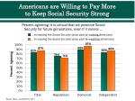 americans are willing to pay more to keep social security strong
