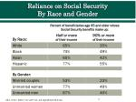 reliance on social security by race and gender