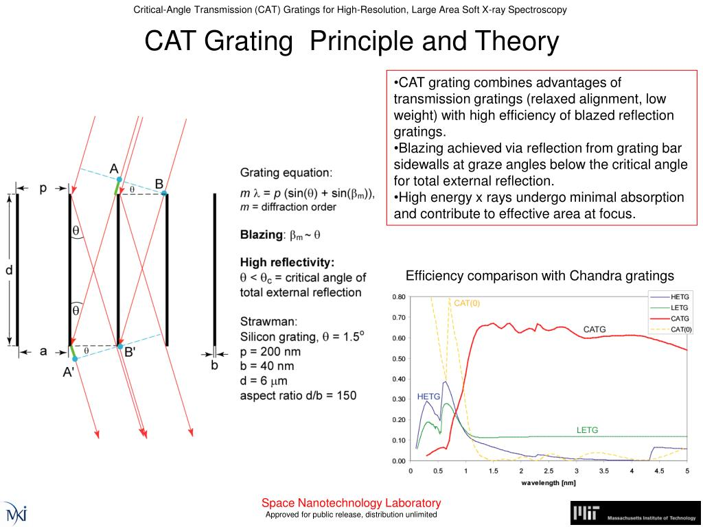 PPT - Critical-Angle Transmission (CAT) Gratings for PowerPoint