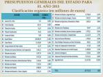 presupuestos generales del estado para el a o 2013 clasificaci n org nica en millones de euros